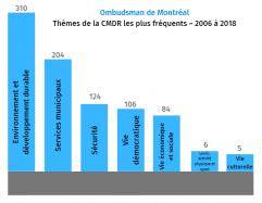 Connaissez-vous la Charte montréalaise des droits et responsabilités?